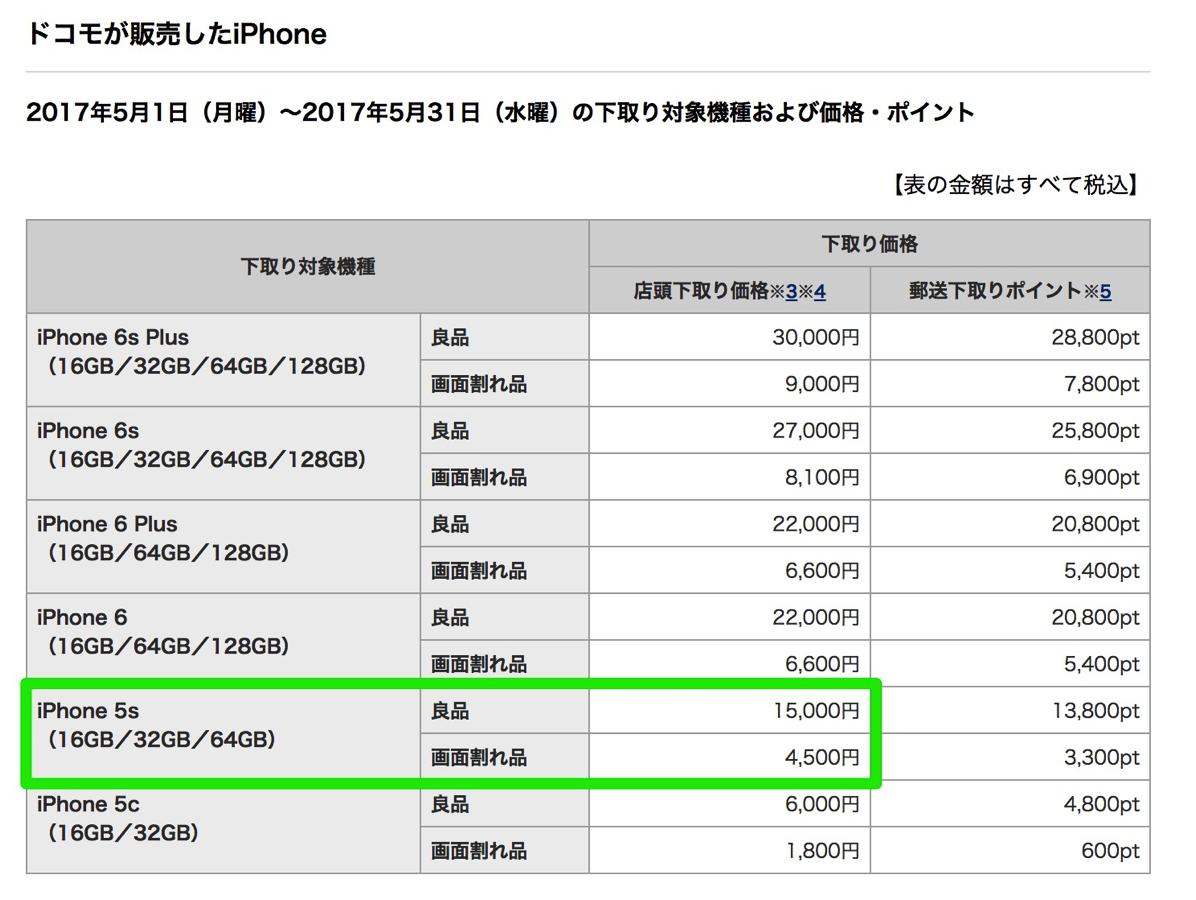 ドコモ:iPhone 5s下取り15,000円を5月末まで継続