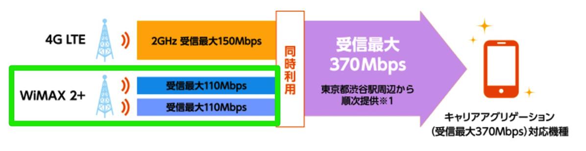 4G LTE(FDD-LTE)とWiMAX 2+を組み合わせて高速化