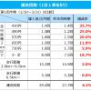 「タクシー初乗り410円」で短距離タクシーの利用が大幅増加、運送収入も3.5%増