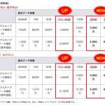 mineo、大容量プラン提供、店舗で初期設定サポート(有料)を開始、9月からSIMカード発行料新設など