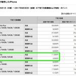 ドコモ、iPhone 5sの下取り額を15,000円→11,000円へ値下げ、下取り受付ルールの変更も実施