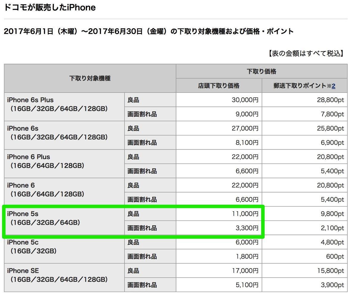 ドコモ:iPhone 5sの下取り価格を11,000円(上限)に値下げ