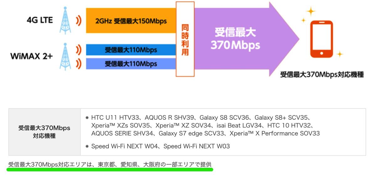 KDDI:下り最大370Mbps対応エリアに関する記載