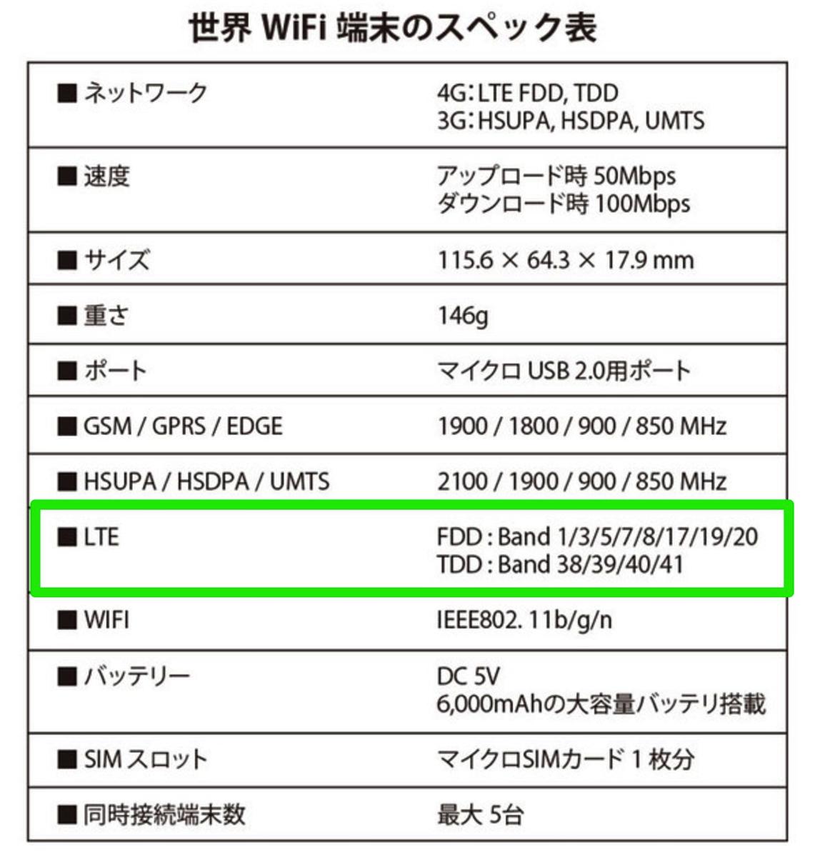 世界WiFi:端末スペック