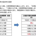 ヤマト運輸、宅急便時間指定で12-14時と20-21時を廃止し19-21時を新設、6月19日(月)発送分より