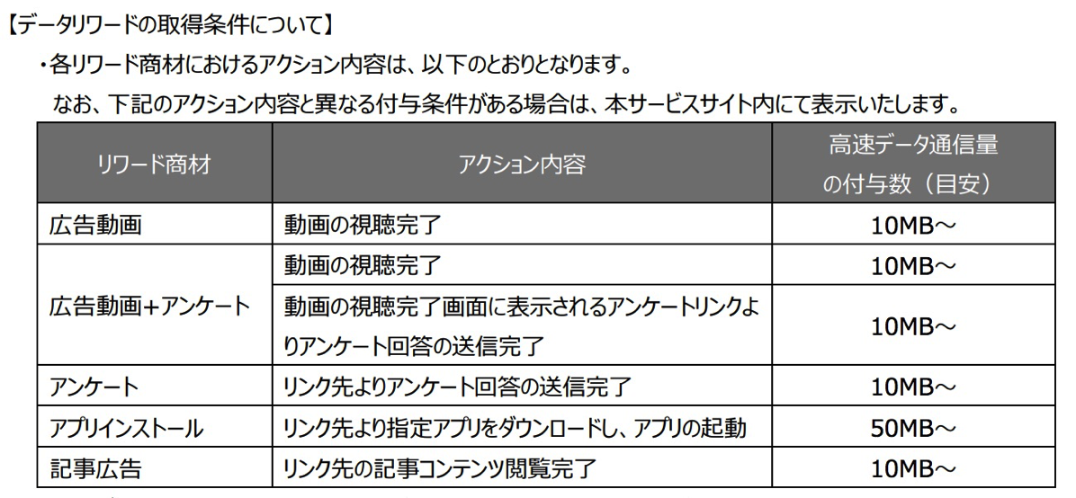 「Japan Welcome SIM」の広告メニューと高速データ通信量