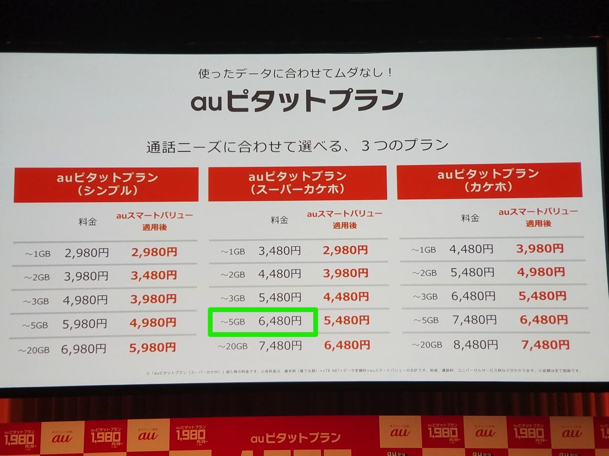 「auピタットプラン」:3GB以上5GB未満で6,480円