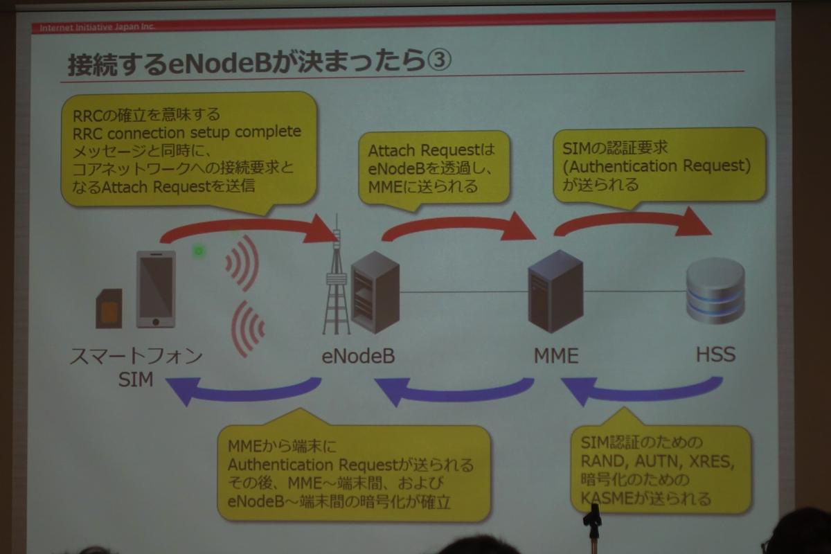 接続するeNodeBが決定後の動作