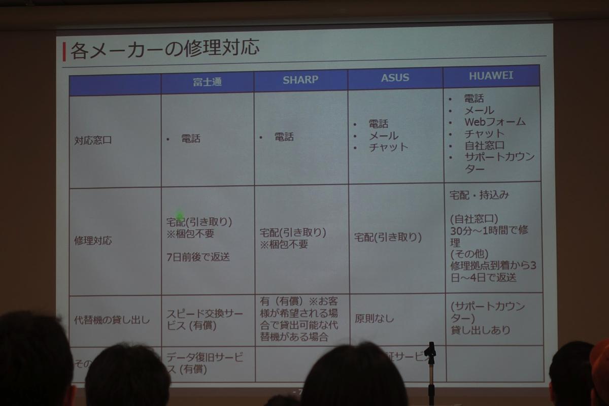 富士通/SHARP/ASUS/HUAWEIの修理対応