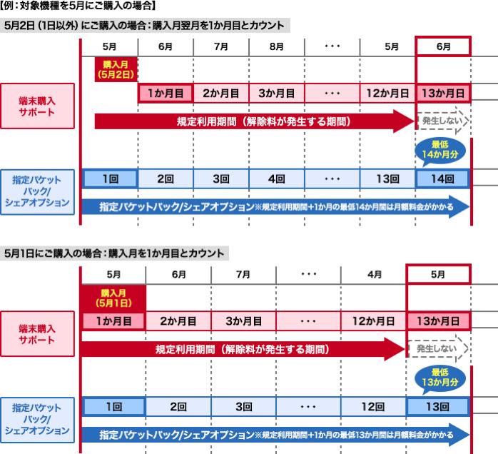端末購入サポート:規定利用期間の考え方