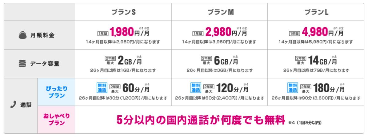 UQ mobileスマホ向けプラン