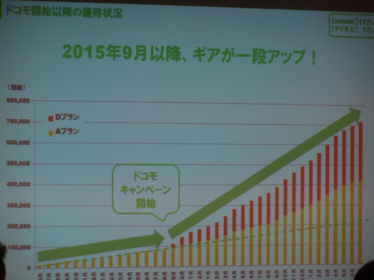 2015年9月をキッカケに、mieoの契約数が増加