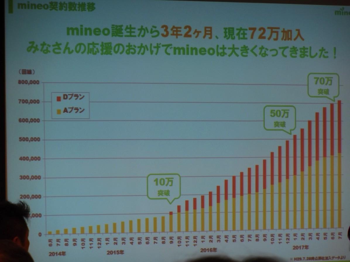 mineo契約者数の推移