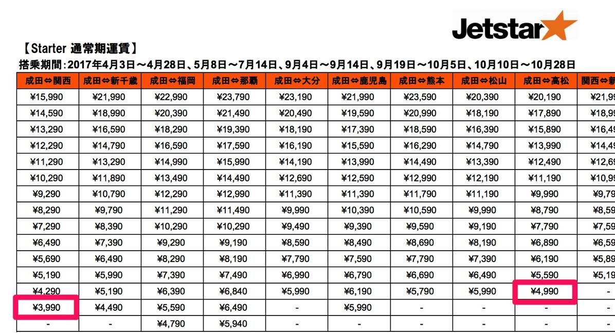 ジェットスター:「Starter」通常期運賃