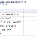 ANA・JAL、10月〜11月発券の航空券で燃油サーチャージを据置、日本発北米行きで片道3,500円、中国などで片道500円