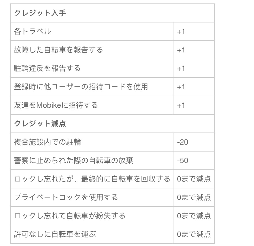 Mobikeの日本語ページに記載されているクレジットルール