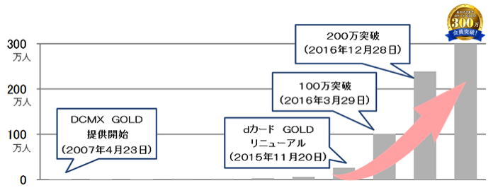 「dカード GOLD」(旧:DCMX GOLD)会員数