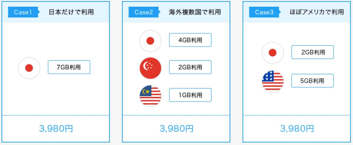 世界約90か国でデータ通信が料金そのまま使える