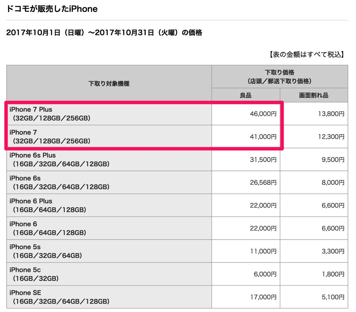 ドコモ:iPhoneの下取り価格