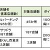 札幌拠点のドラッグストア「サツドラ」やエイブルパーキングが「dポイント」加盟店に