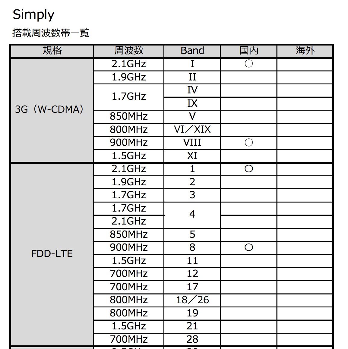 Simply:対応周波数一覧
