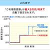ドコモ ケータイ払いの上限金額が毎月10万円に自動拡大、18年3月から