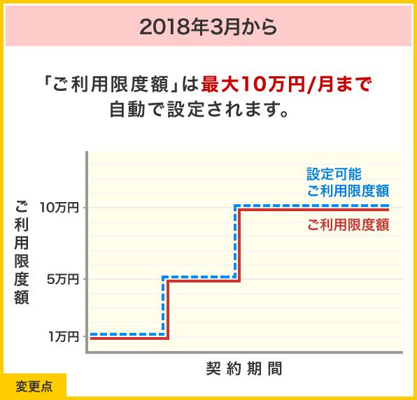 ドコモケータイ払い、利用限度額が毎月10万円に自動拡大