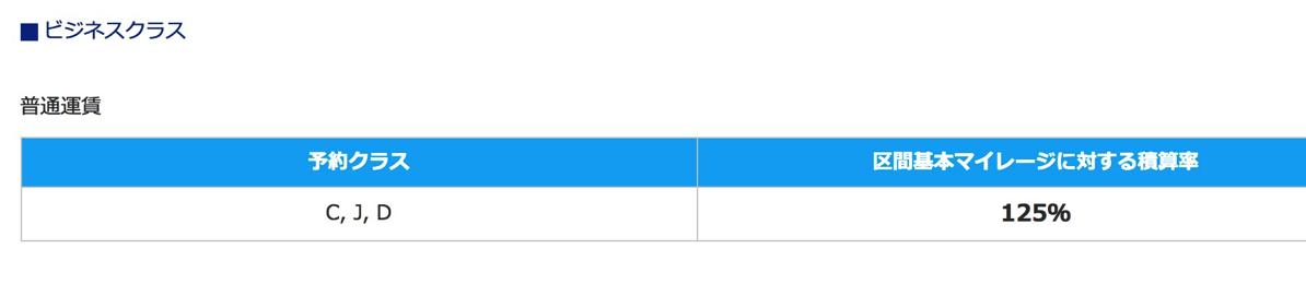 ANAマイルへの積算率は区間基本マイレージの125%