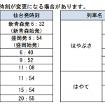 【東北・北海道新幹線】仙台〜新函館北斗が半額になるキャンペーン、青函トンネル30周年記念
