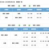 【運休】春秋航空日本、3月下旬まで成田-広島の朝便と成田-札幌線を運休