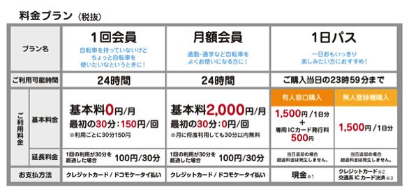 新宿区自転車シェアリング料金