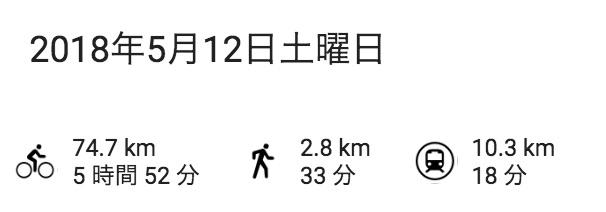 移動時間は約6時間/移動距離は約75km