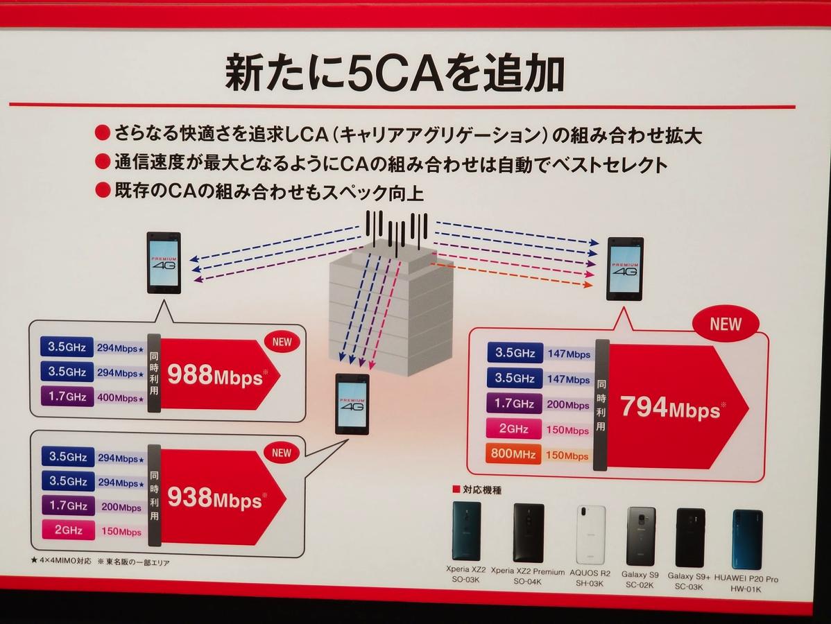 下り最大988Mbps以外の新たなキャリアアグリゲーションの組み合わせ