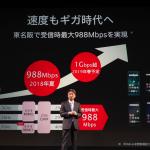 ドコモ、通信速度を下り最大988Mbpsに高速化、上りは最大75Mbps・冬に100Mbps超え