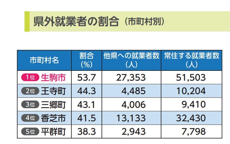 県外就業者の割合