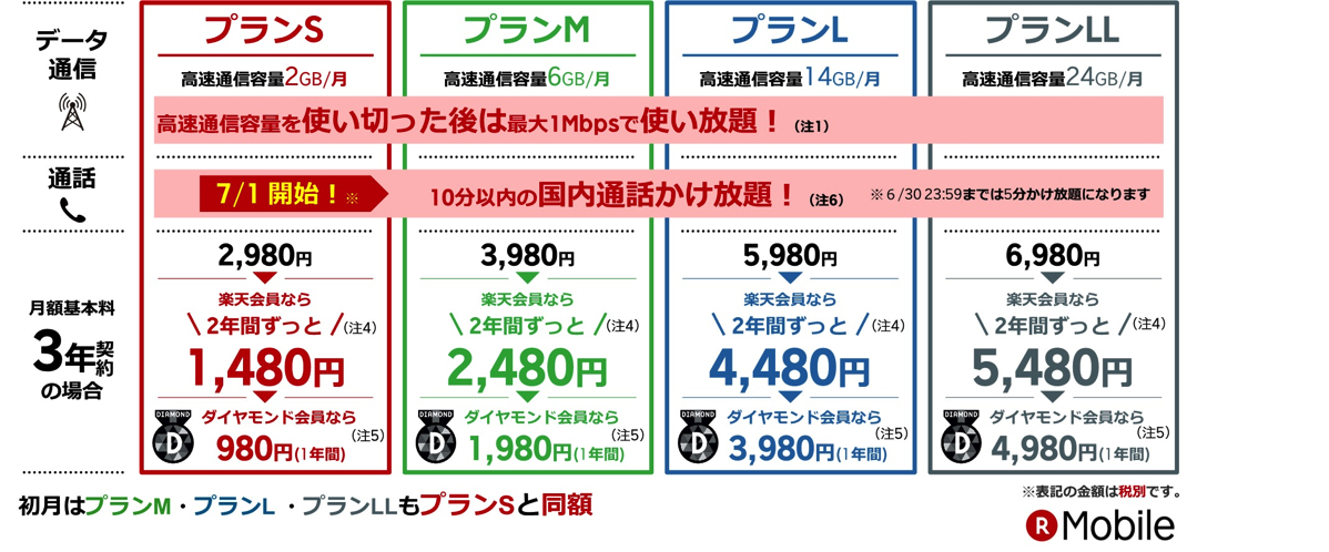 楽天モバイル:新スーパーホーダイ料金表