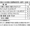 ANA・JALが燃油サーチャージ値上げ、北米・欧州で片道14,000円に。2018年8月1日以降発券分が対象