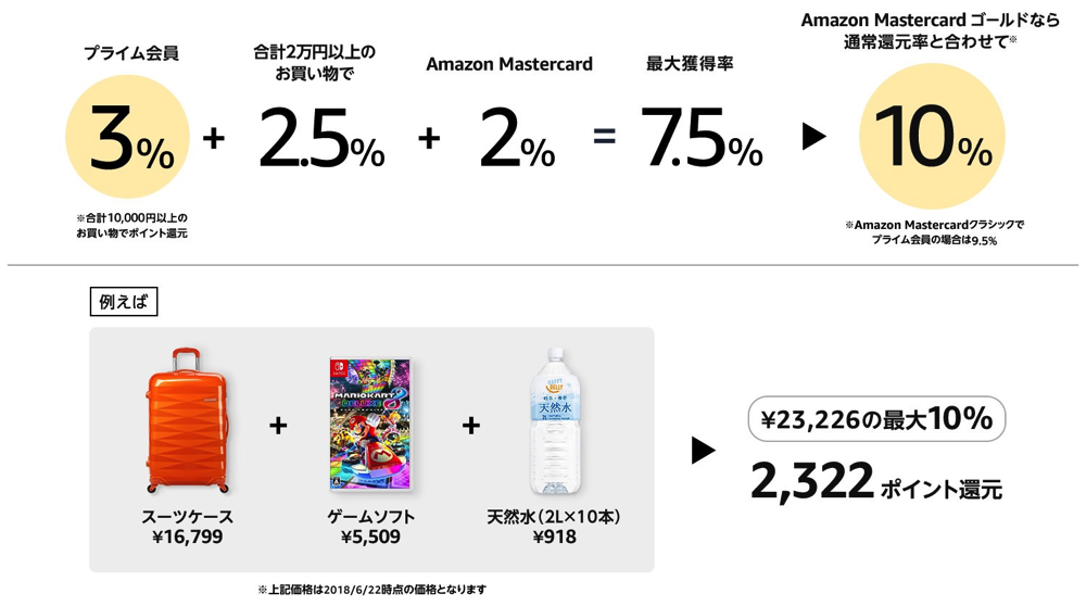 Amazon プライムデー 2018 | プライム会員限定ポイントアップキャンペーン