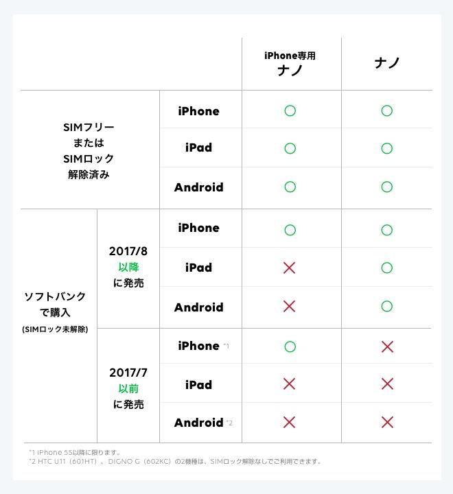 LINEモバイル:SIMカード別の機種対応表