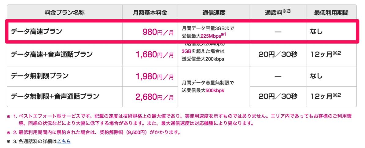 料金プラン(UQ mobile)