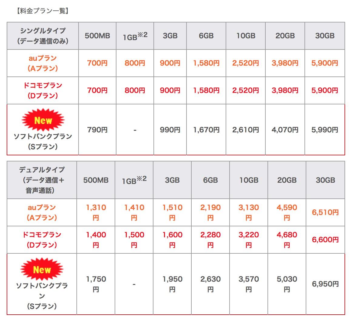 auプラン/ドコモプラン/ソフトバンクプランの料金比較