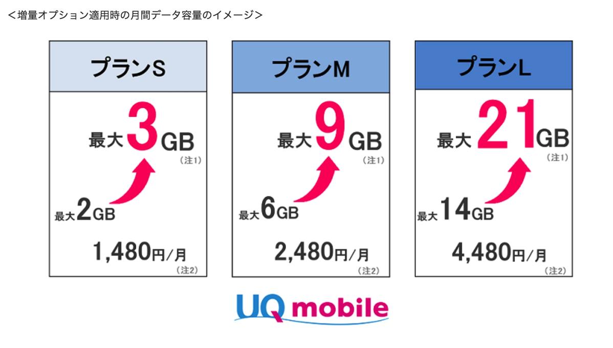UQ mobile:プランS/M/Lのデータ容量を増量