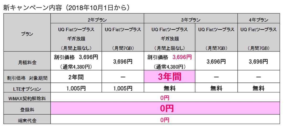 おトクに機種変更(WiMAX→WiMAX 2+へ変更)キャンペーン