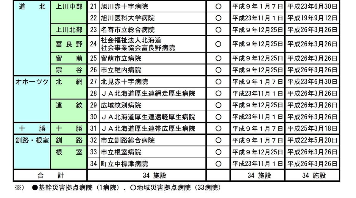 北海道DMAT指定医療機関一覧