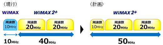 WiMAXで使用中の10MHzをWiMAX 2+へ切替