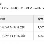 UQ mobile、6カ月目以内のMNP転出手数料を3,000円→6,000円に値上げ。12カ月以内解約は別途9,500円
