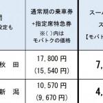 【新幹線】東京↔秋田が片道7,760円、東京↔新潟が4,830円から。えきねっと・モバイルSuicaで限定発売