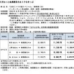 東京↔新函館北斗が約1万円、新函館北斗発着の新幹線が期間限定で半額に