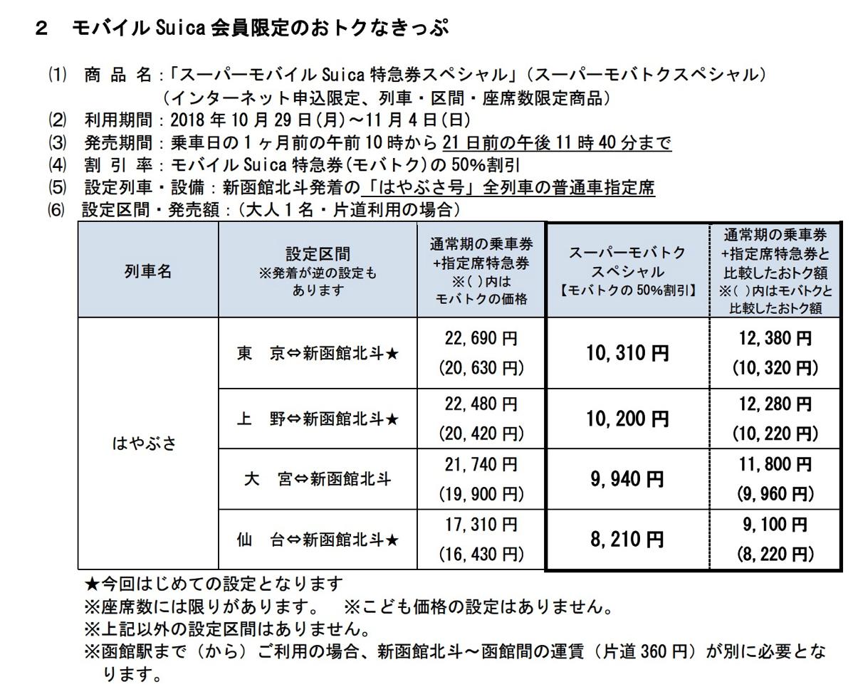 スーパーモバイルSuica特急券スペシャル(スーパーモバトクスペシャル)