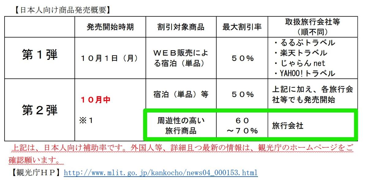 「北海道ふっこう割」商品発売スケジュール